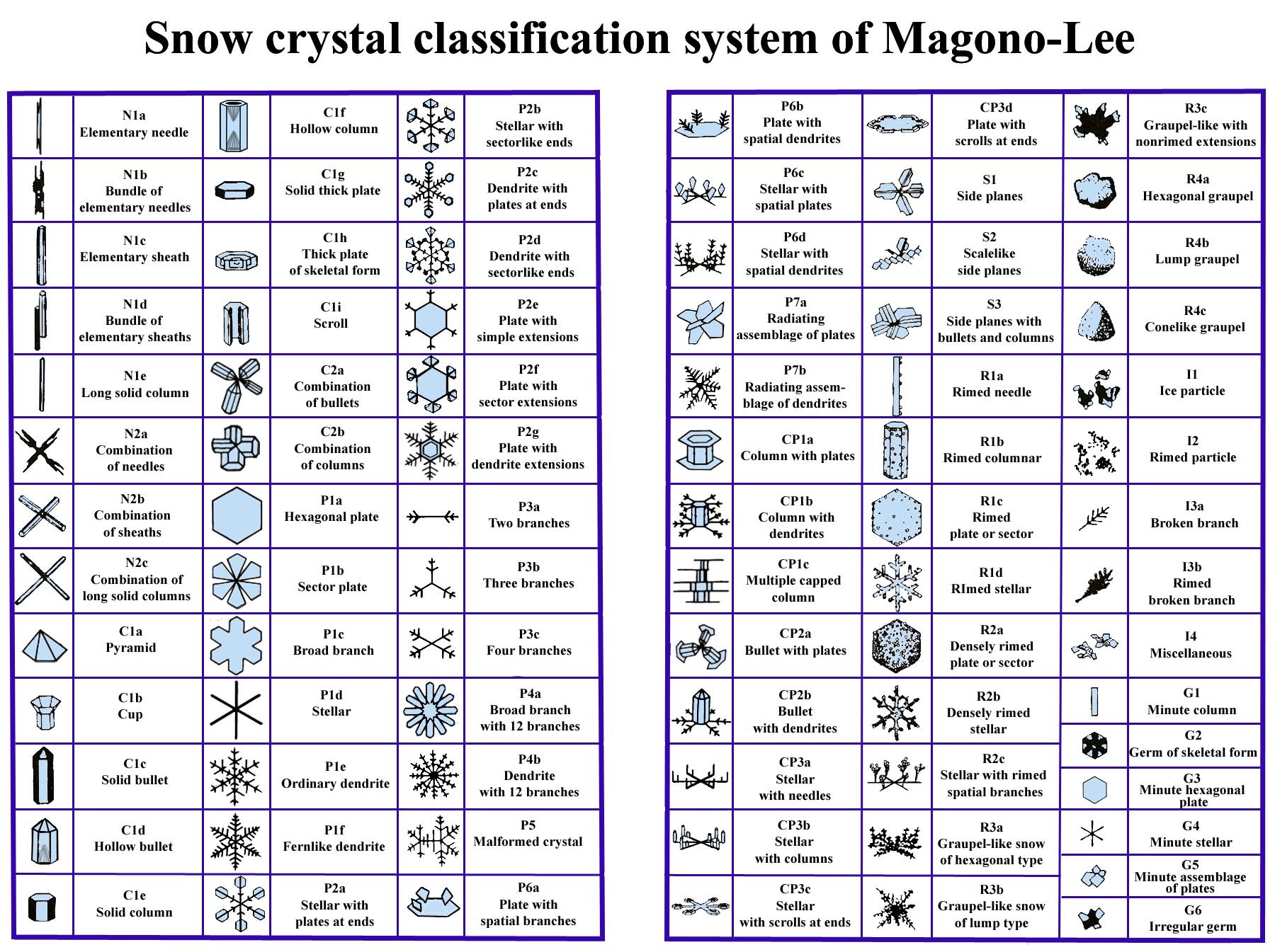 How to classify snow crystals